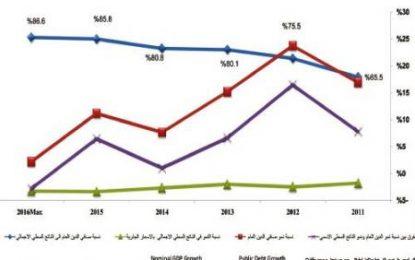 9.5 مليار دينار ديون المملكة لمؤسسات إقليمية ودولية لنهاية آذار