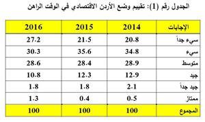 استطلاع رأي حول اتجاهات المواطنين نحو الاقتصاد الأردني وتوقعاتهم المستقبلية 2016